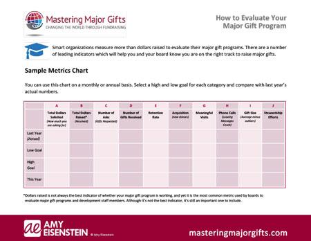 Free Metrics Worksheet - Mastering Major Gifts